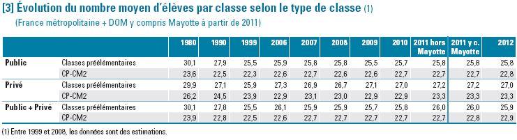 Évolution du nombre moyen d'élèves par classe selon le type de classe